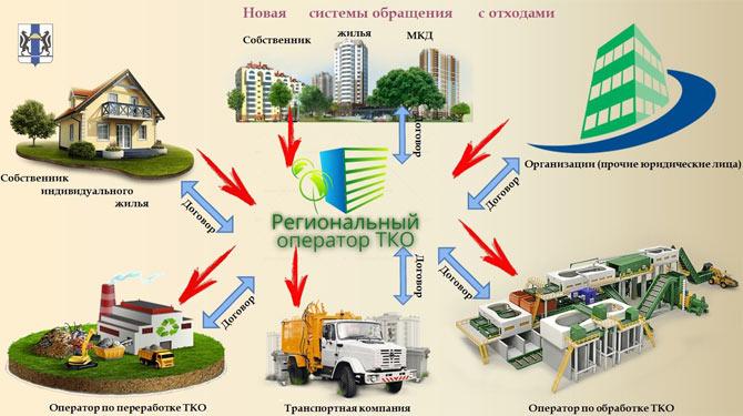 региональные операторы по вывозу мусора